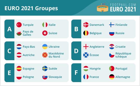 groupes euro 2021