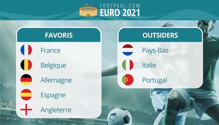 favoris euro 2020 sélections